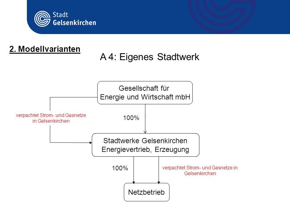 Gesellschaft für Energie und Wirtschaft mbH Stadtwerke Gelsenkirchen Energievertrieb, Erzeugung 100% verpachtet Strom- und Gasnetze in Gelsenkirchen N
