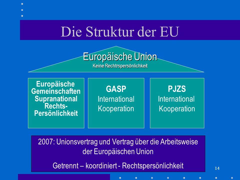 www.iew.unibe.ch14 Die Struktur der EU Europäische Gemeinschaften Supranational Rechts- Persönlichkeit GASP International Kooperation PJZS Internation