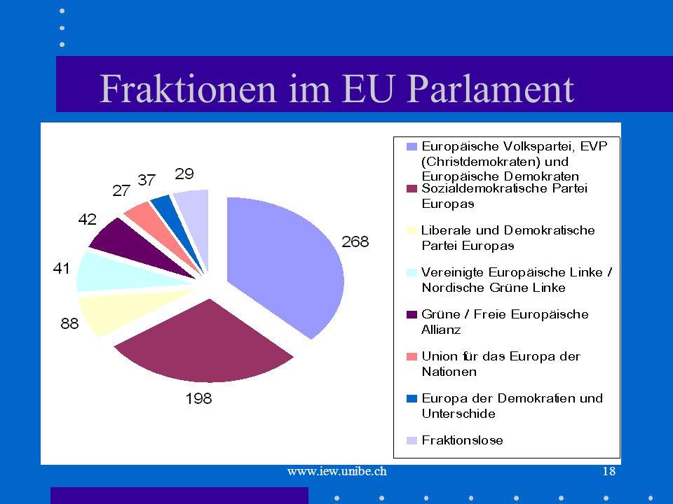 www.iew.unibe.ch18 Fraktionen im EU Parlament