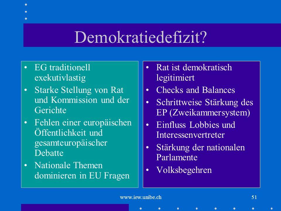 www.iew.unibe.ch51 Demokratiedefizit? EG traditionell exekutivlastig Starke Stellung von Rat und Kommission und der Gerichte Fehlen einer europäischen