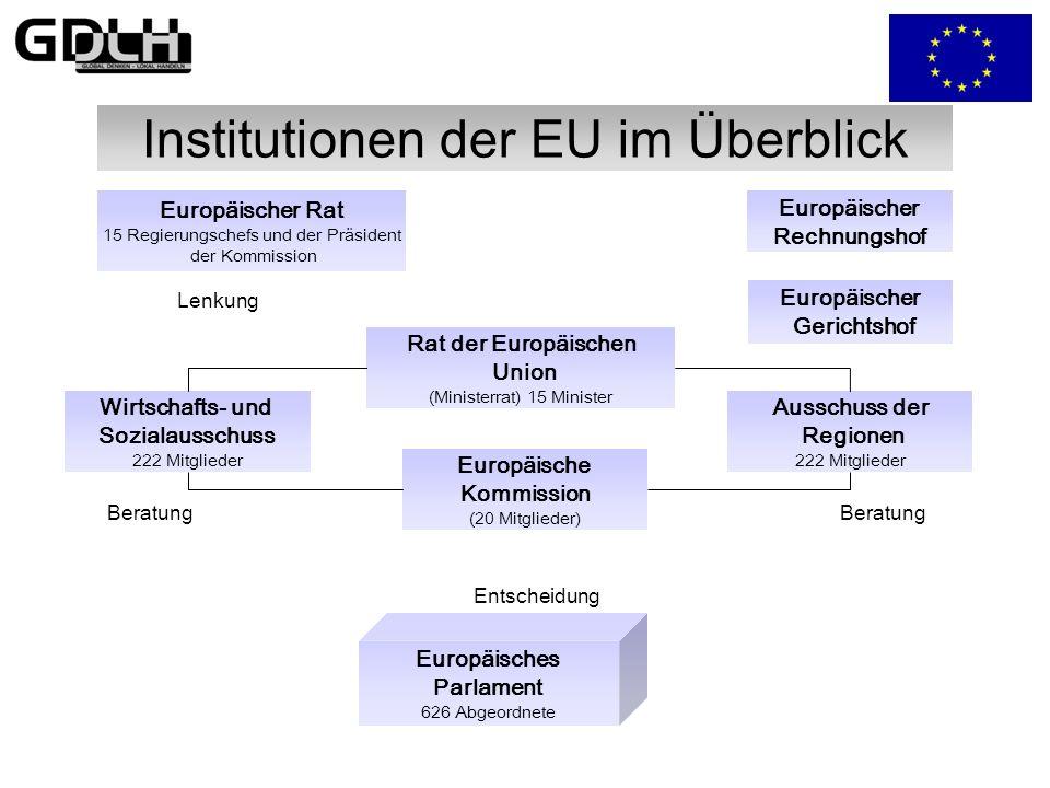 Grundlagen der EU EU Europäische Union Erste Säule: Zweite Säule: Gemeinsame Dritte Säule: Zusammenarbeit Europäische Gemeinschaft Außen- und Sicherhe