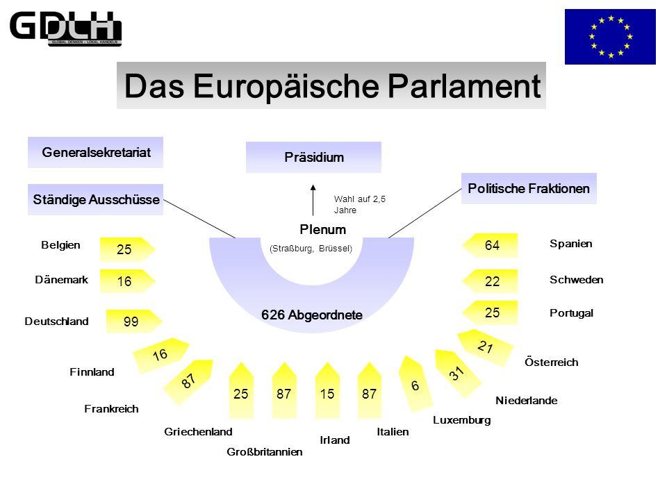 Institutionen der EU im Überblick Europäischer Rat 15 Regierungschefs und der Präsident der Kommission Europäischer Gerichtshof Europäischer Rechnungs