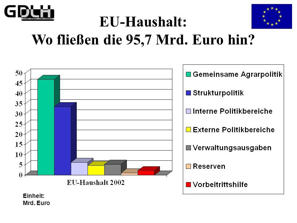 EU-Haushalt: Wer zahlt was? (444) (Bevölkerung in 1.000) ( 81.568 ) ( 60.242 ) ( 59.482 ) ( 57.474 ) ( 40.546 ) ( 16.105 ) ( 10.656 ) ( 10.380 ) ( 10.