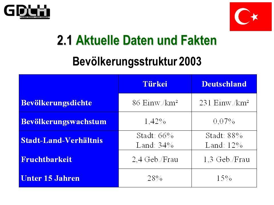 2.1 Aktuelle Daten und Fakten Fläche: 779452 km² Bevölkerung: 69,3 Mio Hauptstadt: Ankara (3,2 Mio)