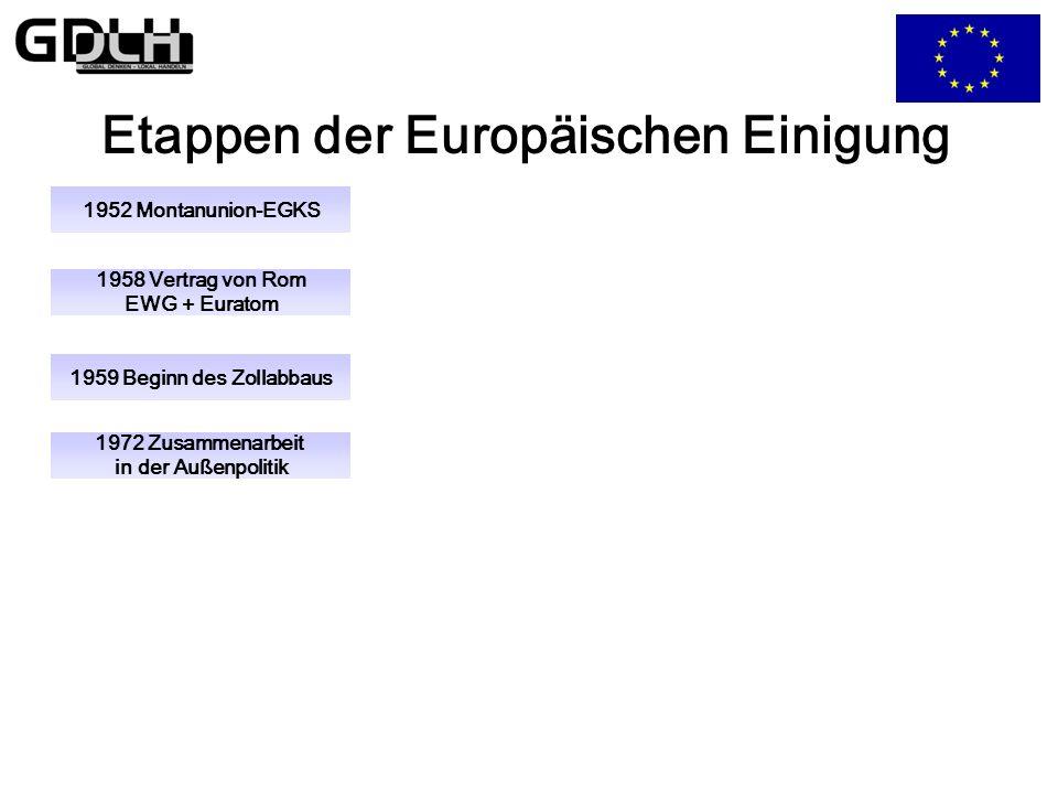 Etappen der Europäischen Einigung 1959 Beginn des Zollabbaus 1972 Zusammenarbeit in der Außenpolitik 1958 Vertrag von Rom EWG + Euratom 1952 Montanunion-EGKS