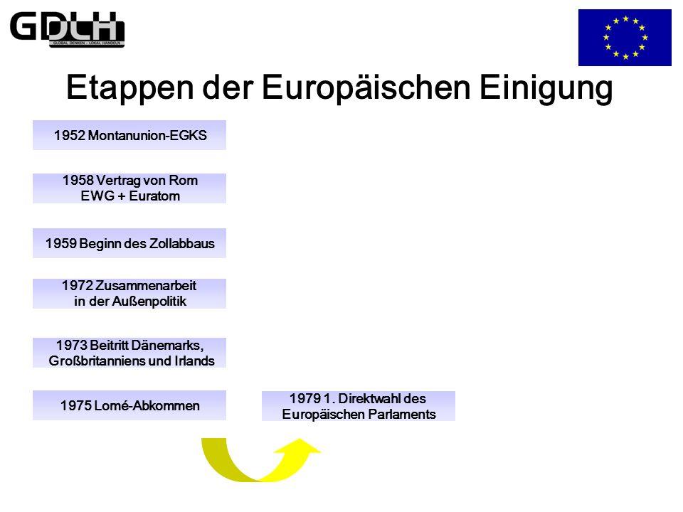 Etappen der Europäischen Einigung 1975 Lomé-Abkommen 1959 Beginn des Zollabbaus 1973 Beitritt Dänemarks, Großbritanniens und Irlands 1972 Zusammenarbeit in der Außenpolitik 1958 Vertrag von Rom EWG + Euratom 1979 1.