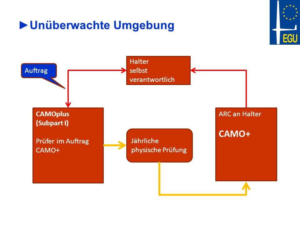 Unüberwachte UmgebungUnüberwachte Umgebung Halter selbst verantwortlich CAMOplus (Subpart I) Prüfer im Auftrag CAMO+ Jährliche physische Prüfung Auftr