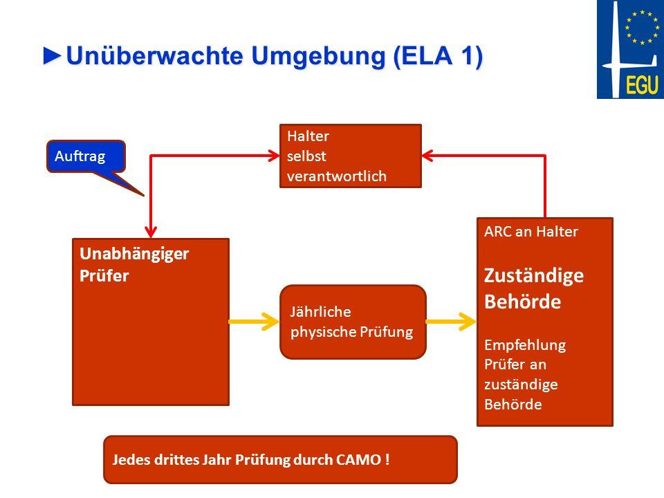 Unüberwachte Umgebung (ELA 1)Unüberwachte Umgebung (ELA 1) Halter selbst verantwortlich Unabhängiger Prüfer Jährliche physische Prüfung Auftrag ARC an