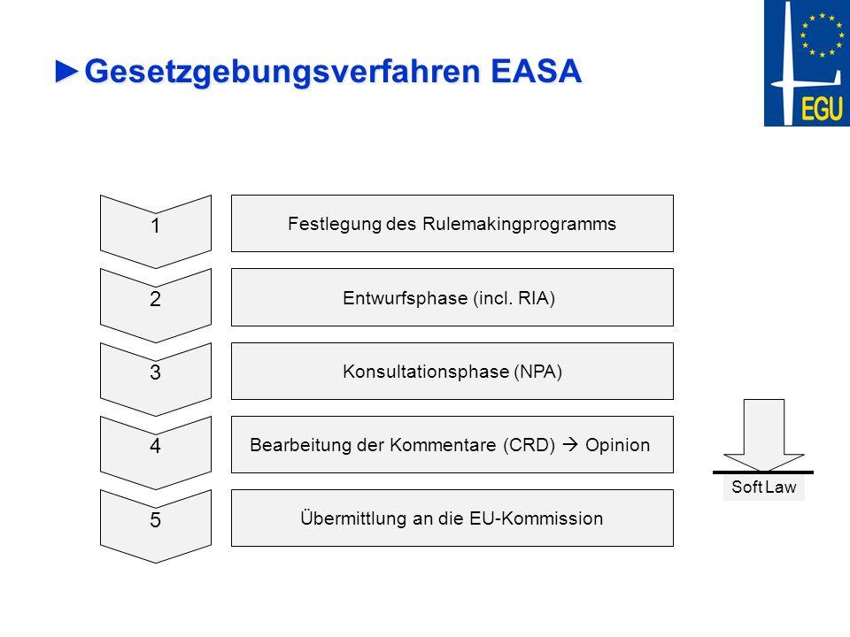 Gesetzgebungsverfahren EASAGesetzgebungsverfahren EASA 1 Festlegung des Rulemakingprogramms 2 Entwurfsphase (incl. RIA) 3 Konsultationsphase (NPA) 4 B