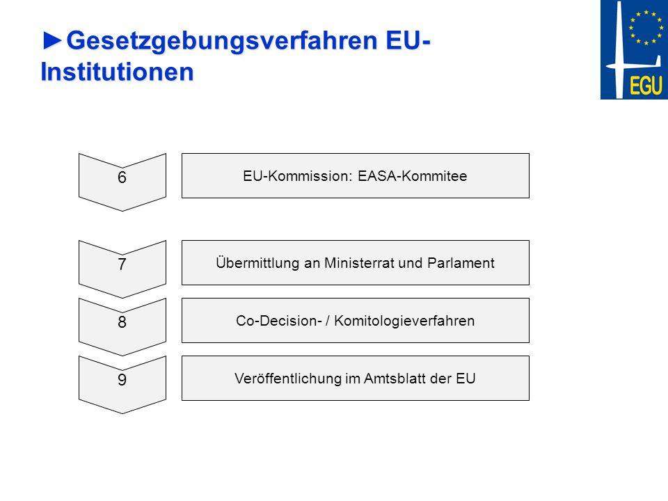 Gesetzgebungsverfahren EU- InstitutionenGesetzgebungsverfahren EU- Institutionen 6 EU-Kommission: EASA-Kommitee 7 Übermittlung an Ministerrat und Parl