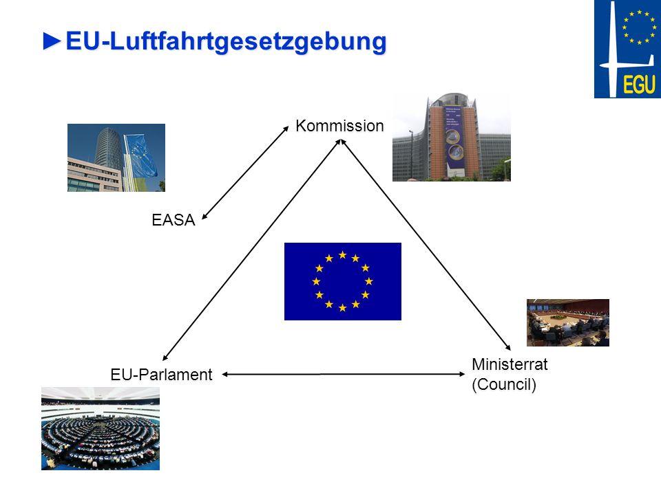 Kommission Ministerrat (Council) EU-Parlament EASA EU-LuftfahrtgesetzgebungEU-Luftfahrtgesetzgebung