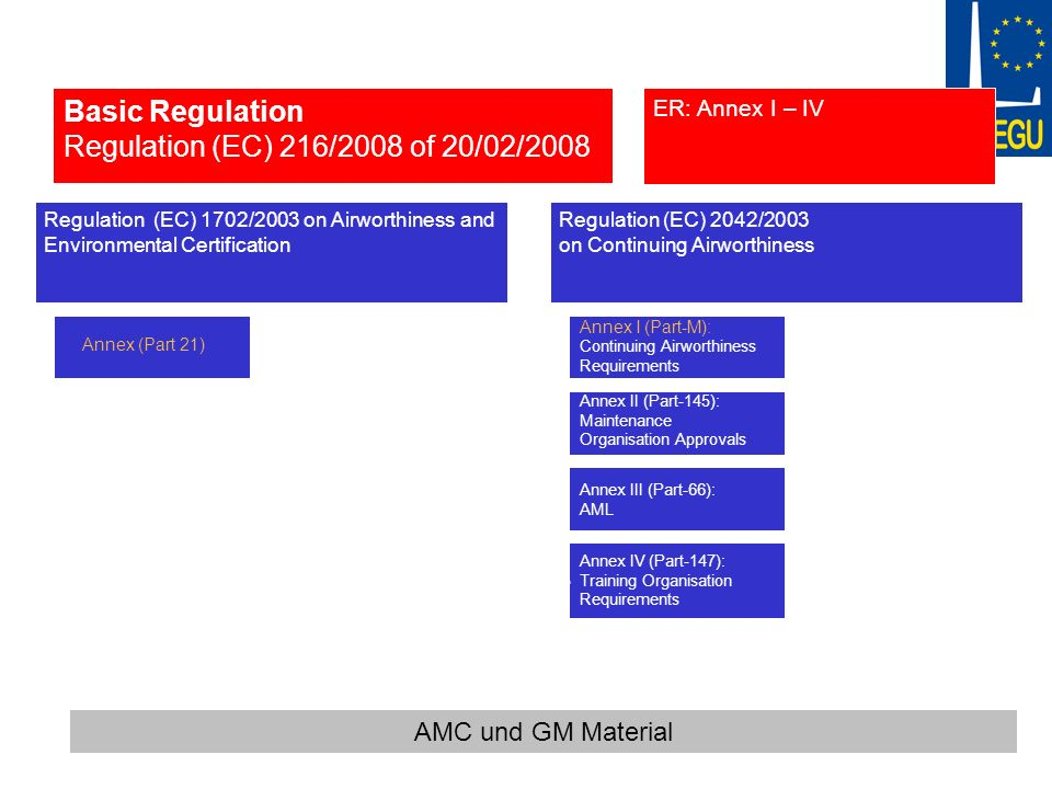 Regulation (EC) 2042/2003 on Continuing Airworthiness Annex I (Part-M): Continuing Airworthiness Requirements Annex II (Part-145): Maintenance Organis