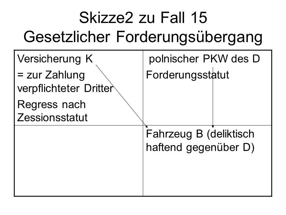 Skizze2 zu Fall 15 Gesetzlicher Forderungsübergang Versicherung K = zur Zahlung verpflichteter Dritter Regress nach Zessionsstatut polnischer PKW des