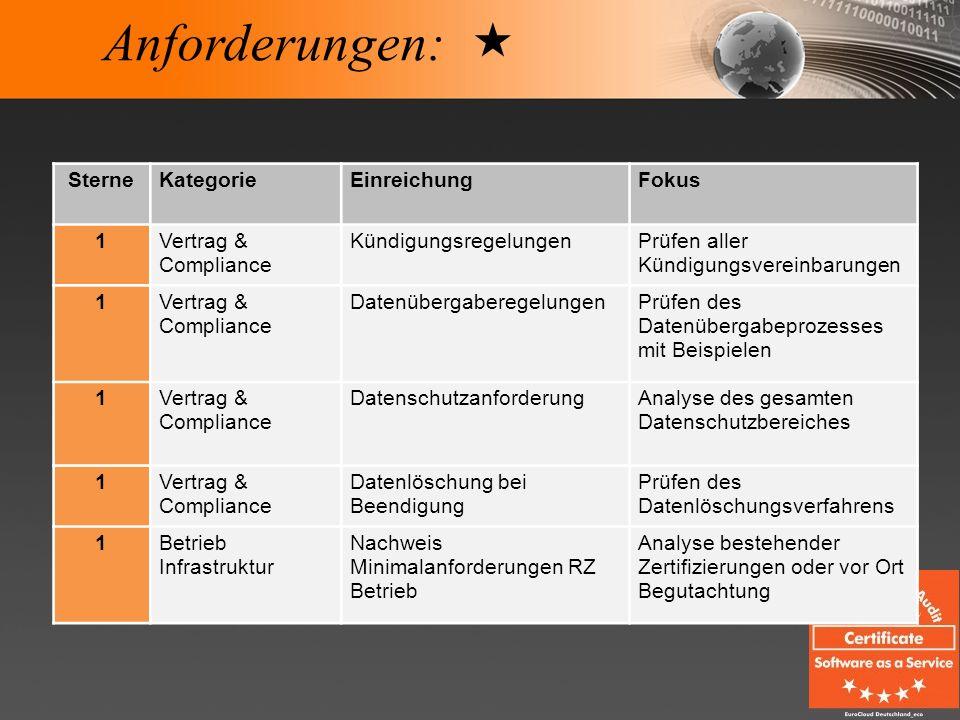 Anforderungen: SterneKategorieEinreichungFokus 1Vertrag & Compliance KündigungsregelungenPrüfen aller Kündigungsvereinbarungen 1Vertrag & Compliance D