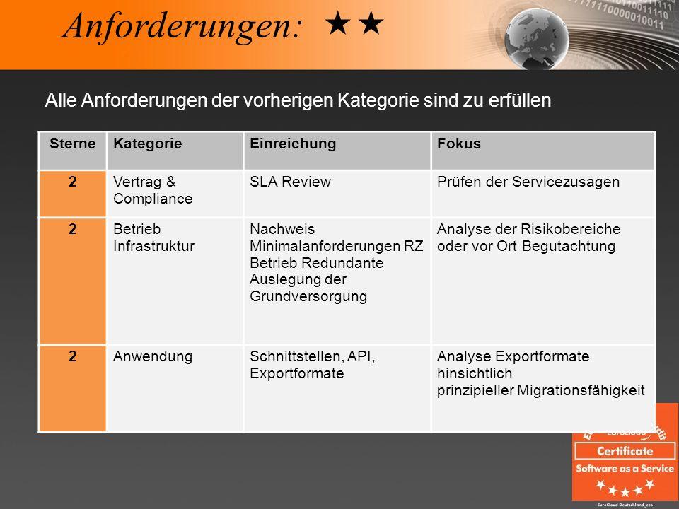 Anforderungen: SterneKategorieEinreichungFokus 2Vertrag & Compliance SLA ReviewPrüfen der Servicezusagen 2Betrieb Infrastruktur Nachweis Minimalanford