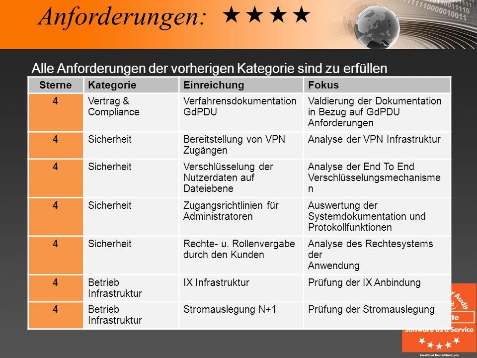 Anforderungen: Alle Anforderungen der vorherigen Kategorie sind zu erfüllen SterneKategorieEinreichungFokus 4Vertrag & Compliance Verfahrensdokumentat