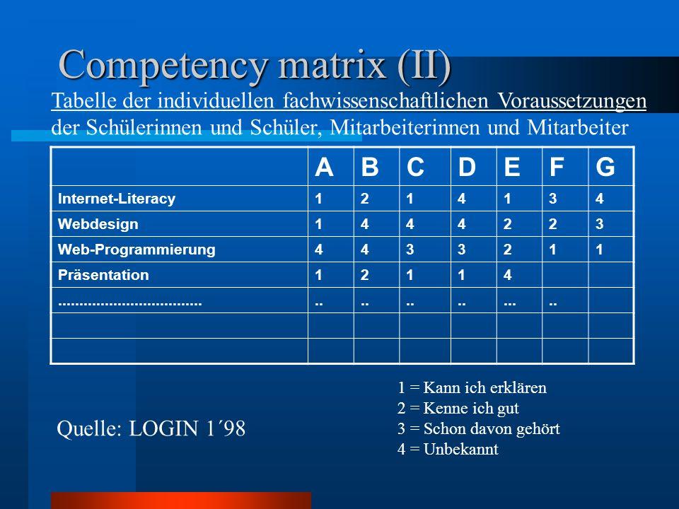 Competency matrix (II) Tabelle der individuellen fachwissenschaftlichen Voraussetzungen der Schülerinnen und Schüler, Mitarbeiterinnen und Mitarbeiter