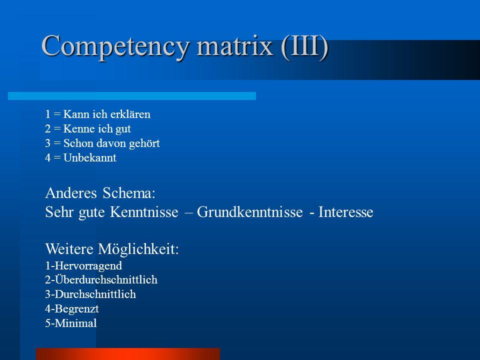 Competency matrix (III) 1 = Kann ich erklären 2 = Kenne ich gut 3 = Schon davon gehört 4 = Unbekannt Anderes Schema: Sehr gute Kenntnisse – Grundkennt