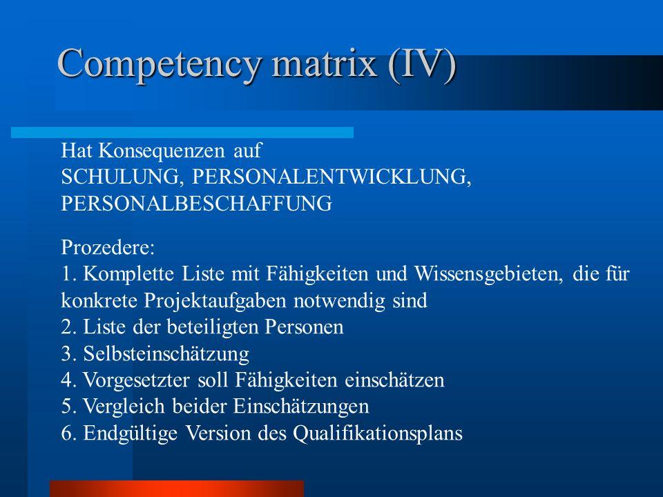 Competency matrix (IV) Hat Konsequenzen auf SCHULUNG, PERSONALENTWICKLUNG, PERSONALBESCHAFFUNG Prozedere: 1. Komplette Liste mit Fähigkeiten und Wisse