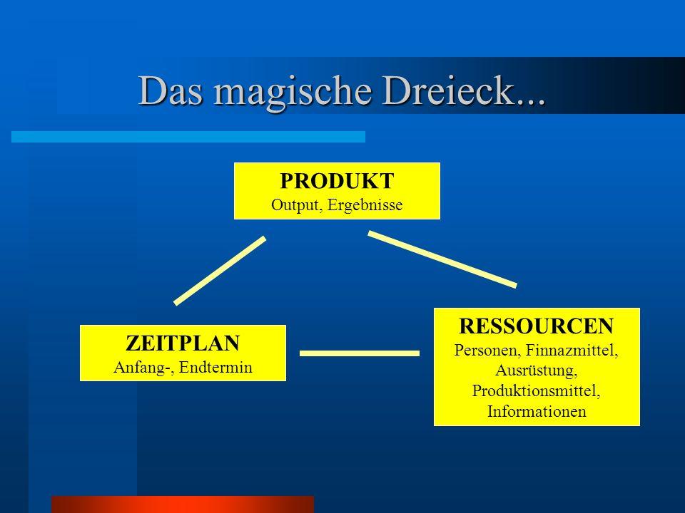 Das magische Dreieck... PRODUKT Output, Ergebnisse ZEITPLAN Anfang-, Endtermin RESSOURCEN Personen, Finnazmittel, Ausrüstung, Produktionsmittel, Infor