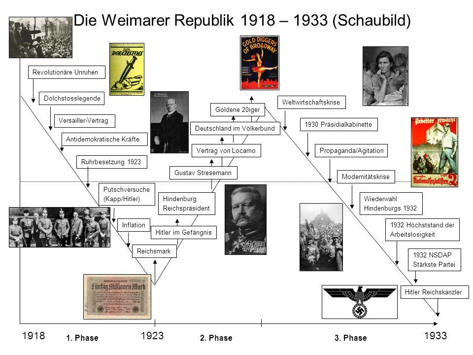 Versailler-Vertrag Dolchstosslegende Revolutionäre Unruhen Inflation Antidemokratische Kräfte Putschversuche (Kapp/Hitler) Reichsmark Hitler im Gefäng