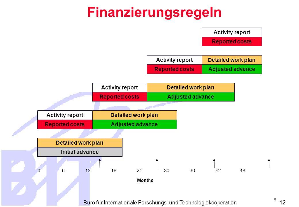 Büro für Internationale Forschungs- und Technologiekooperation 11 Indirekte Kosten Aus der Buchhaltung ermittelbar Nach den üblichen internen Regeln Berechnungsmethode darf nicht subjektiv und willkürlich sein Nachvollziehbar Kein Nachweis bei FCF und AC