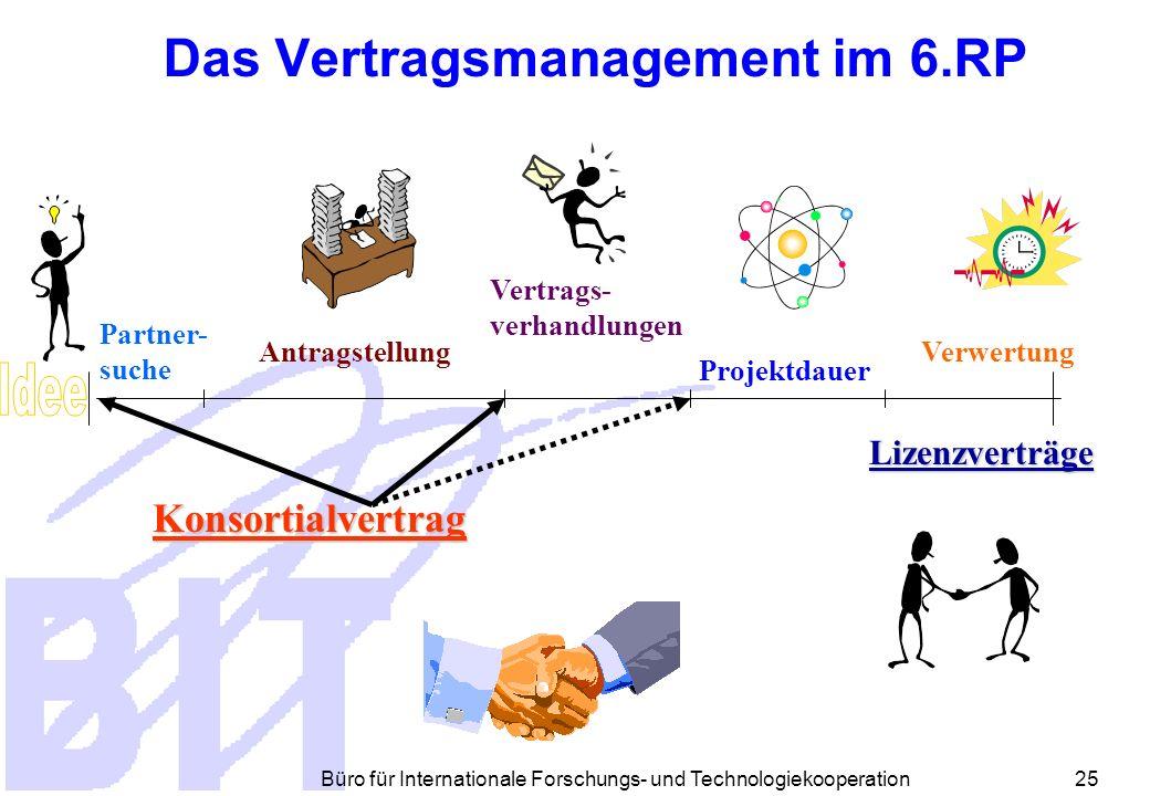 Büro für Internationale Forschungs- und Technologiekooperation 24 Vertragsmanagement