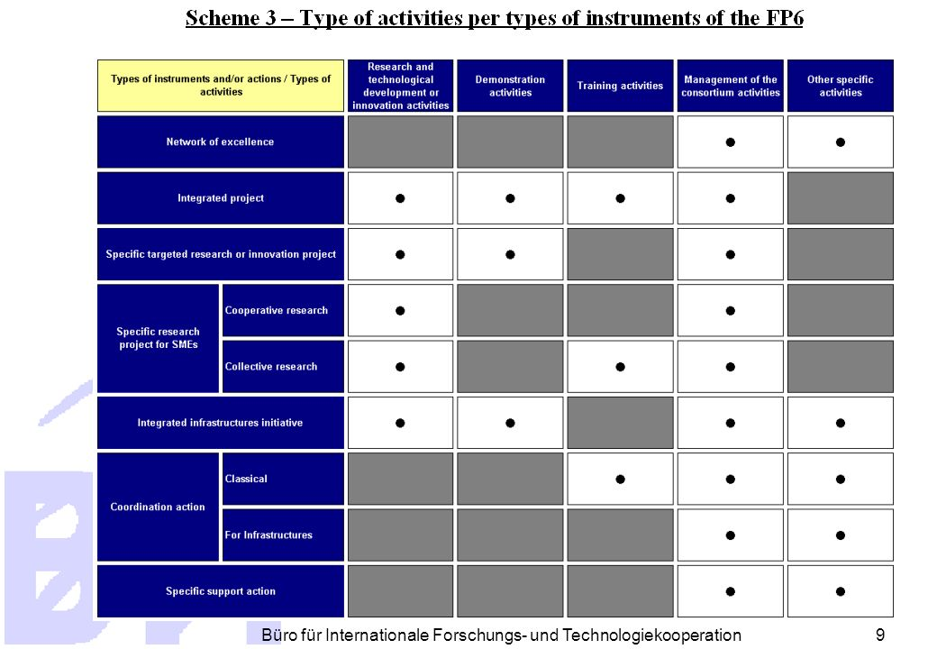 Büro für Internationale Forschungs- und Technologiekooperation 19 Eigentum an den Resultaten Direkte Aktionen (JRC) Indirekte Aktionen - Kaufverträge, Experten Indirekten Aktionen - Projekte Gemeinsame Erfindungen Angestelltenrechte