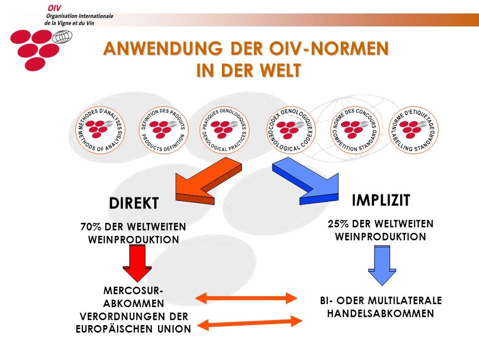 ANWENDUNG DER OIV-NORMEN IN DER WELT IN DER WELT DIREKT 70% DER WELTWEITEN WEINPRODUKTION MERCOSUR- ABKOMMEN VERORDNUNGEN DER EUROPÄISCHEN UNION IMPLIZIT 25% DER WELTWEITEN WEINPRODUKTION BI- ODER MULTILATERALE HANDELSABKOMMEN
