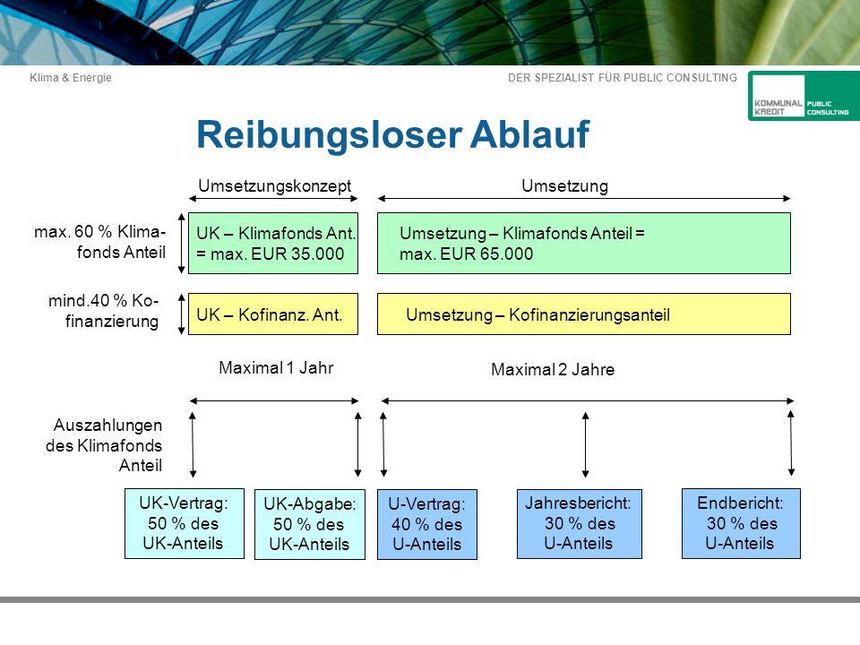 DER SPEZIALIST FÜR PUBLIC CONSULTING Klima & Energie UmsetzungskonzeptUmsetzung max.