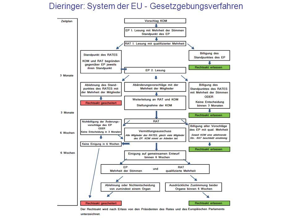 Dieringer: System der EU - Gesetzgebungsverfahren