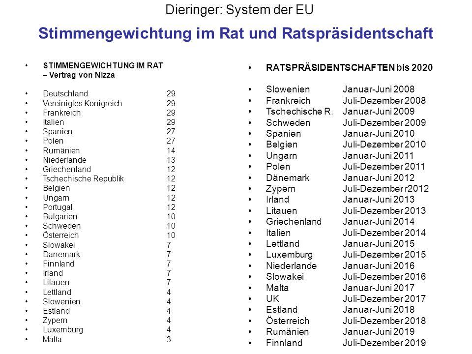 Dieringer: System der EU Stimmengewichtung im Rat und Ratspräsidentschaft STIMMENGEWICHTUNG IM RAT – Vertrag von Nizza Deutschland29 Vereinigtes König