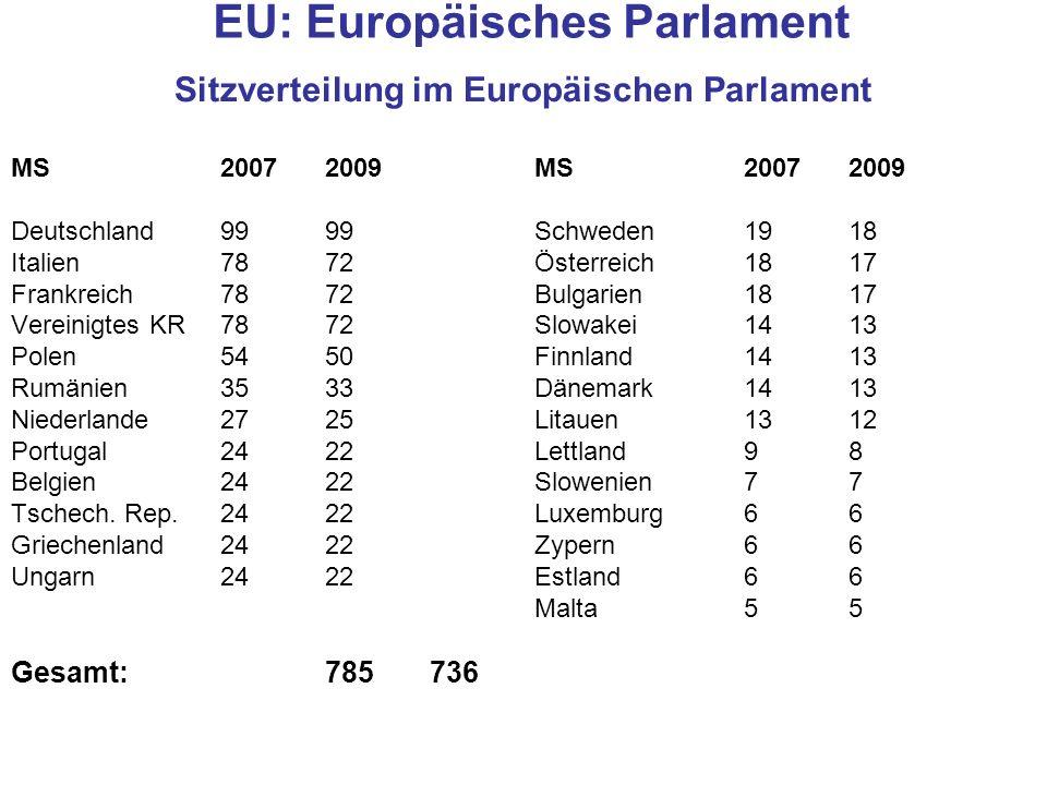 EU: Europäisches Parlament Sitzverteilung im Europäischen Parlament MS 2007 2009 Deutschland9999 Schweden1918 Italien7872 Österreich1817 Frankreich787