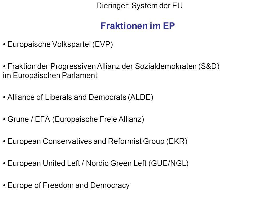 Dieringer: System der EU Fraktionen im EP Europäische Volkspartei (EVP) Fraktion der Progressiven Allianz der Sozialdemokraten (S&D) im Europäischen P