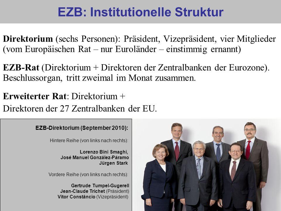 EZB: Institutionelle Struktur Direktorium (sechs Personen): Präsident, Vizepräsident, vier Mitglieder (vom Europäischen Rat – nur Euroländer – einstim