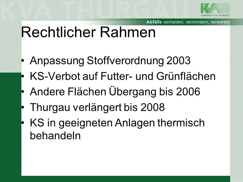 Rechtlicher Rahmen Anpassung Stoffverordnung 2003 KS-Verbot auf Futter- und Grünflächen Andere Flächen Übergang bis 2006 Thurgau verlängert bis 2008 K