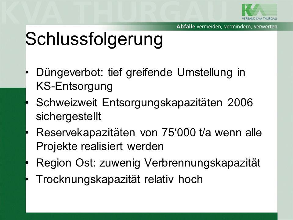 Schlussfolgerung Düngeverbot: tief greifende Umstellung in KS-Entsorgung Schweizweit Entsorgungskapazitäten 2006 sichergestellt Reservekapazitäten von