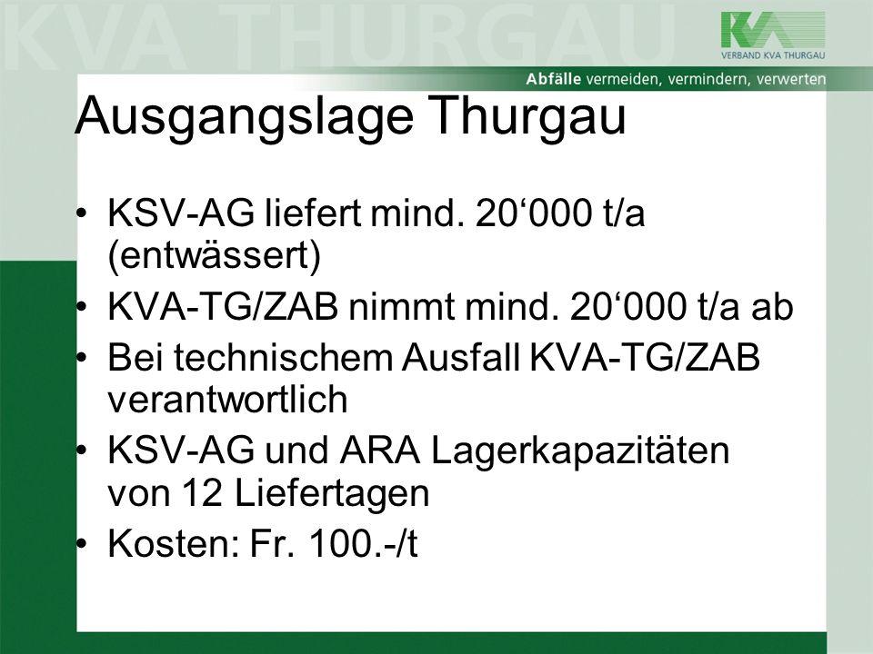 Ausgangslage Thurgau KSV-AG liefert mind. 20000 t/a (entwässert) KVA-TG/ZAB nimmt mind. 20000 t/a ab Bei technischem Ausfall KVA-TG/ZAB verantwortlich