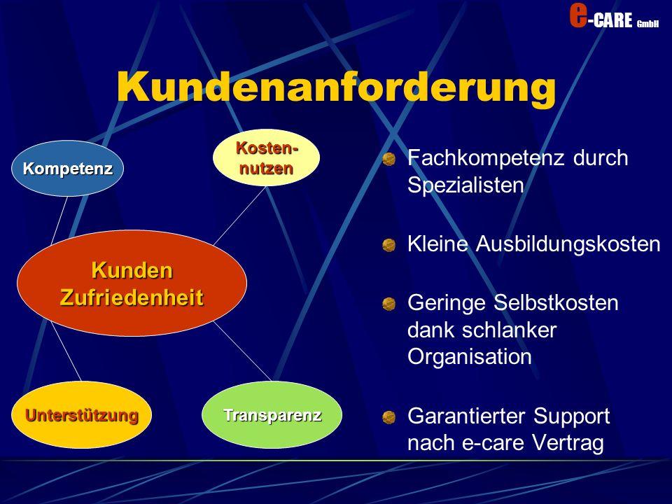 e -CARE GmbH e-Unterstützung Helpdesk 7 * 24h (ohne Aufpreis) Installationen haben eine Unterstützungsgarantie Dokumentation macht Sie unabhängig Gara