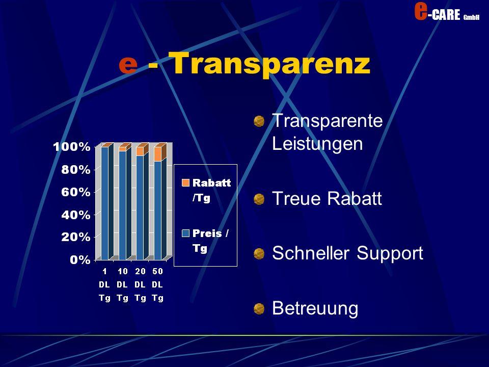 e -CARE GmbH Kundenanforderung Fachkompetenz durch Spezialisten Kleine Ausbildungskosten Geringe Selbstkosten dank schlanker Organisation Garantierter