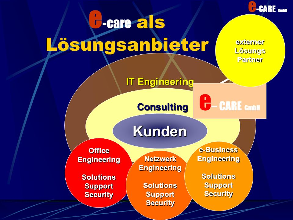 e -CARE GmbH IT Engineering Sales Normale LösungsanbieterKunden Office Engineering Solutions Support Security Netzwerk Engineering Solutions Support Security e-BusinessEngineeringSolutionsSupportSecurity