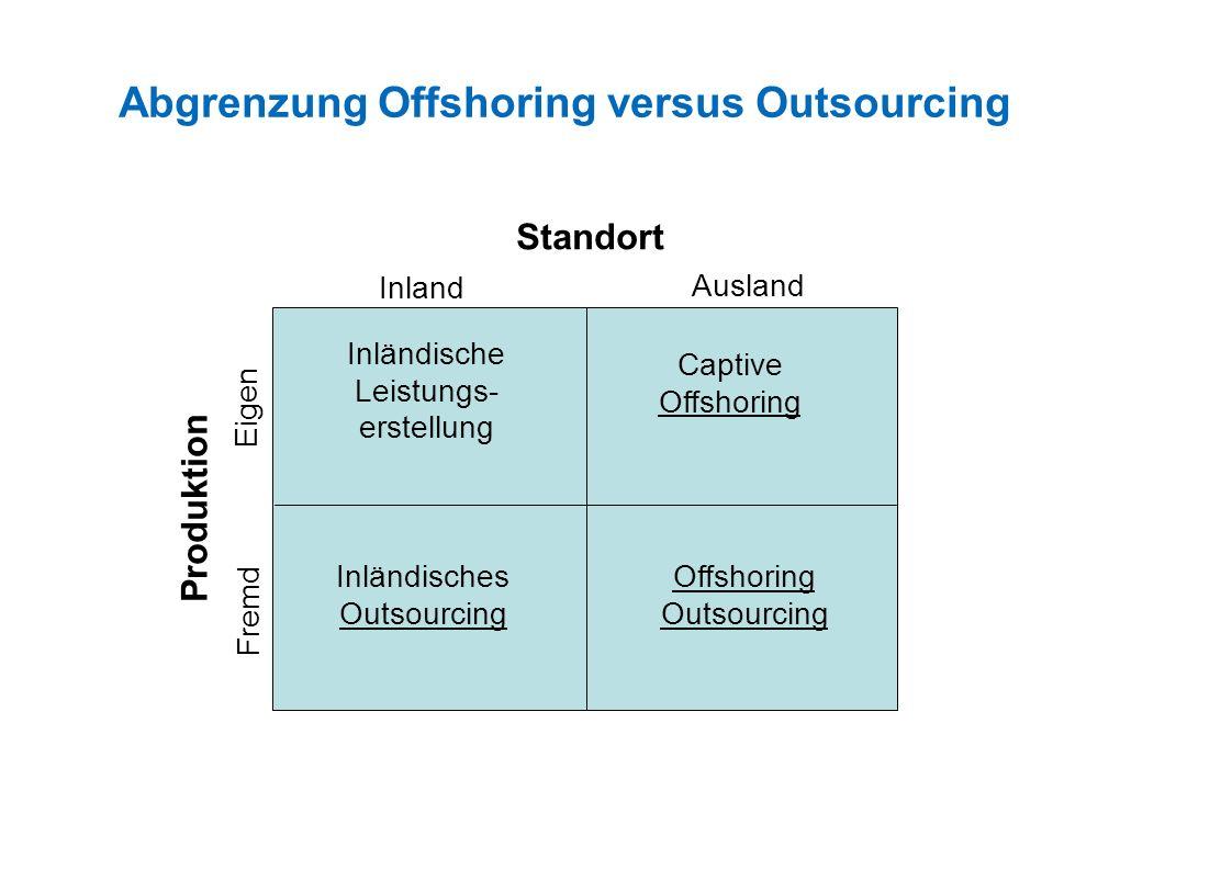 Abgrenzung Outsourcing / Offshoring Standort Produktion Fremd Eigen Ausland Inland Interne inländische Leistungs- erstellung Captive Offshoring Offshoring Outsourcing Inländisches Outsourcing Outsourcing
