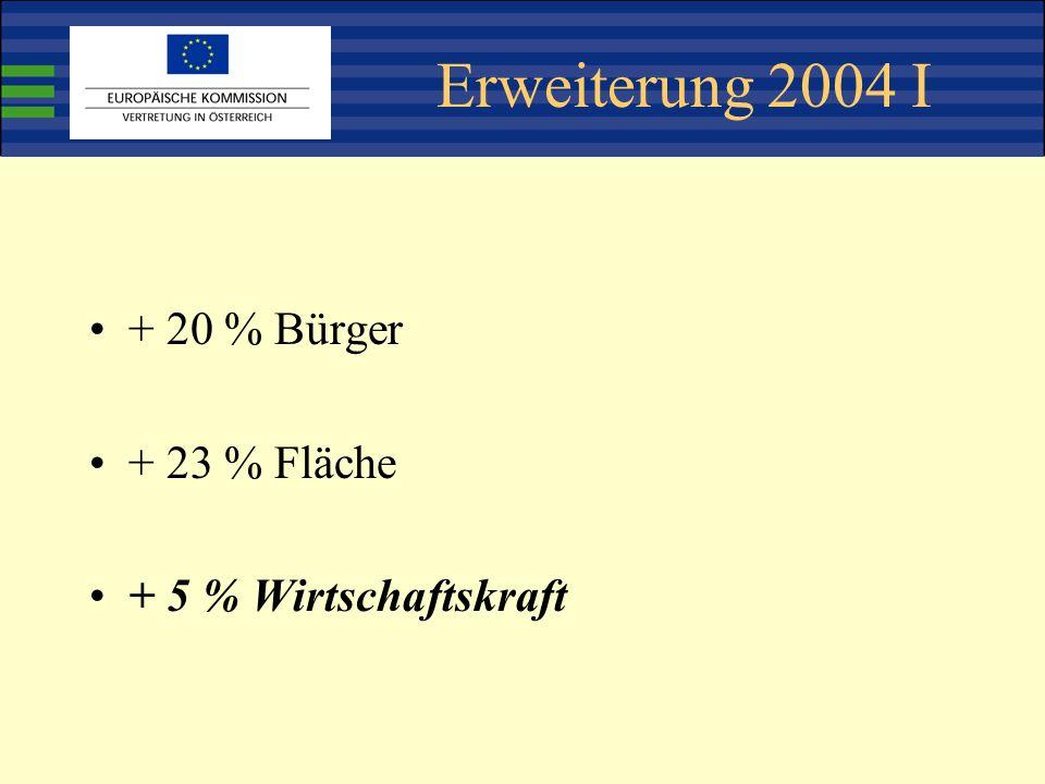 Erweiterung 2004 I + 20 % Bürger + 23 % Fläche + 5 % Wirtschaftskraft