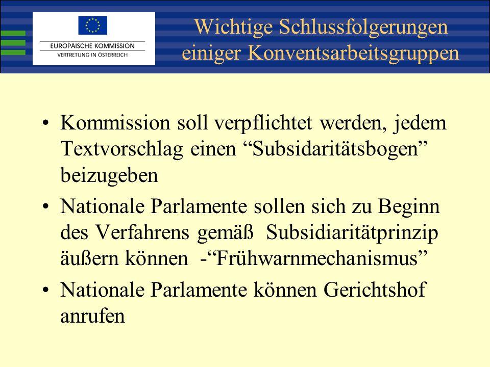 Wichtige Schlussfolgerungen einiger Konventsarbeitsgruppen Kommission soll verpflichtet werden, jedem Textvorschlag einen Subsidaritätsbogen beizugeben Nationale Parlamente sollen sich zu Beginn des Verfahrens gemäß Subsidiaritätprinzip äußern können -Frühwarnmechanismus Nationale Parlamente können Gerichtshof anrufen