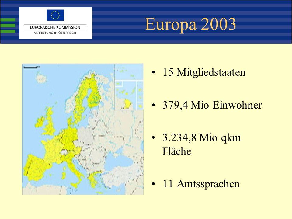 Europa 2003 15 Mitgliedstaaten 379,4 Mio Einwohner 3.234,8 Mio qkm Fläche 11 Amtssprachen