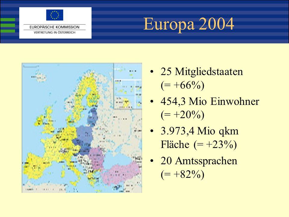 Europa 2004 25 Mitgliedstaaten (= +66%) 454,3 Mio Einwohner (= +20%) 3.973,4 Mio qkm Fläche (= +23%) 20 Amtssprachen (= +82%)