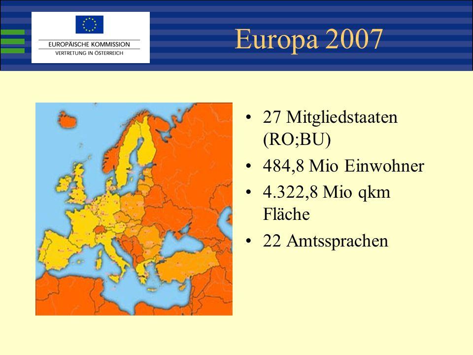 Europa 2007 27 Mitgliedstaaten (RO;BU) 484,8 Mio Einwohner 4.322,8 Mio qkm Fläche 22 Amtssprachen