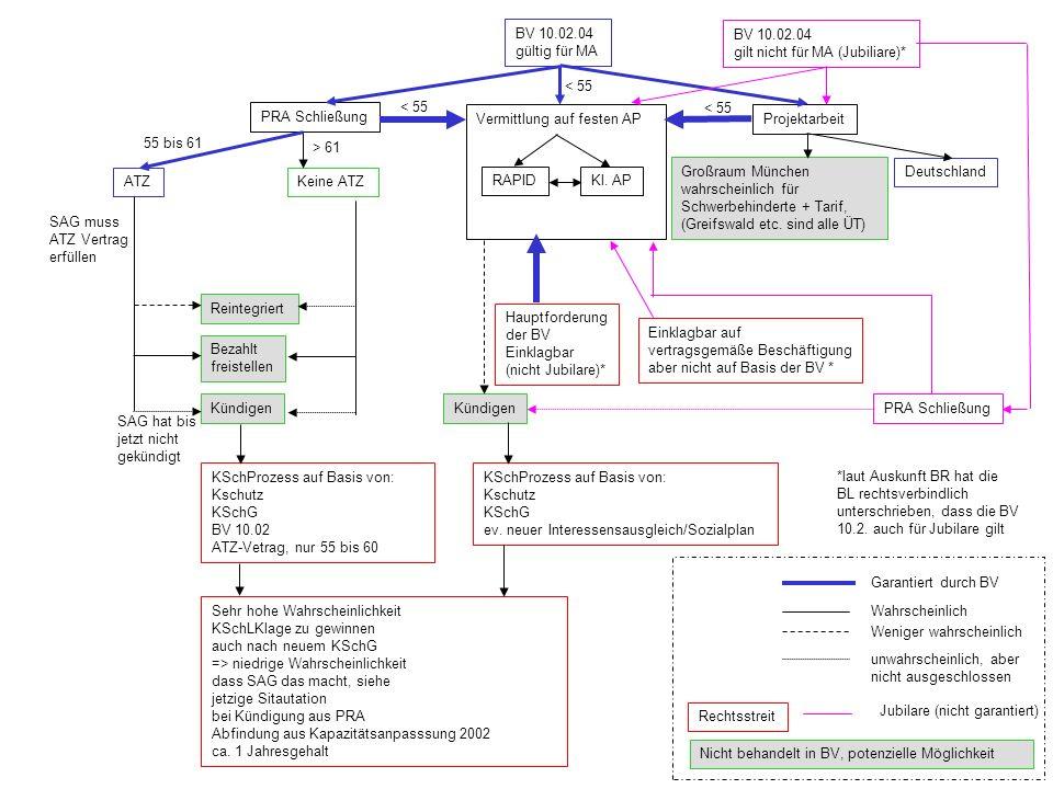 Vermittlung auf festen AP BV 10.02.04 gültig für MA Projektarbeit PRA Schließung ATZ 55 bis 61 Keine ATZ SAG muss ATZ Vertrag erfüllen Reintegriert Bezahlt freistellen Kündigen Nicht behandelt in BV, potenzielle Möglichkeit Weniger wahrscheinlich RAPIDKl.