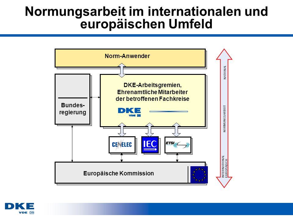 Normungsarbeit im internationalen und europäischen Umfeld Norm-Anwender Bundes- regierung DKE-Arbeitsgremien, Ehrenamtliche Mitarbeiter der betroffenen Fachkreise NORMUNGSARBEIT INTERNATIONAL EUROPÄISCH NATIONAL Europäische Kommission