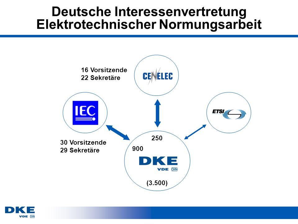 Deutsche Interessenvertretung Elektrotechnischer Normungsarbeit 30 Vorsitzende 29 Sekretäre 16 Vorsitzende 22 Sekretäre (3.500) 900 250